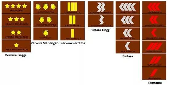 Pangkat polisi republik indonesia