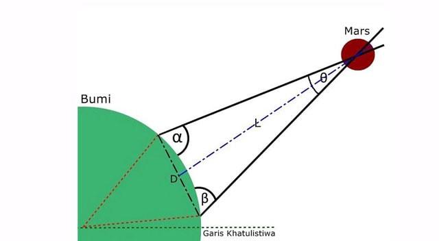 Ini Cara mengukur jarak bumi ke matahari