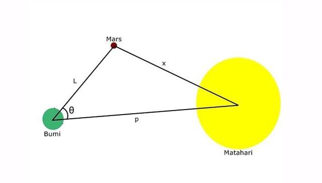Jarak bumi ke Matahari