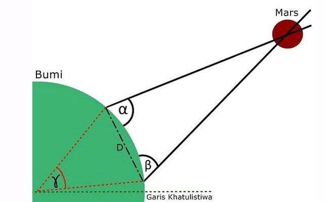 mengukur jarak bumi ke matahari