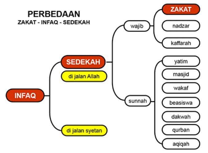 Perbedaan Zakat, Infak dan Sedekah Menurut Islam